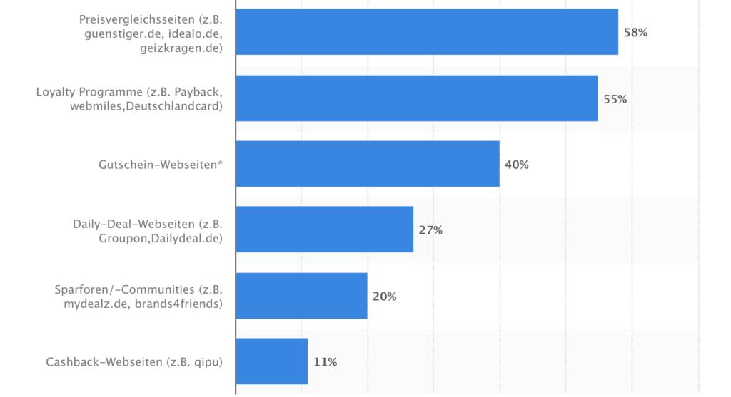 gutscheine-online-verkaufen-statista-erhebung-gutscheine-portale