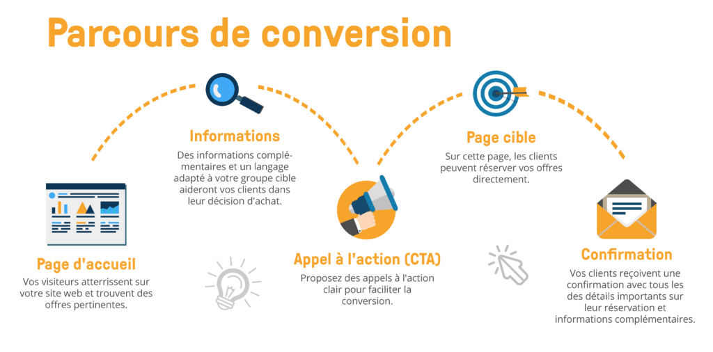 bookingkit parcours de conversion local marketing site web