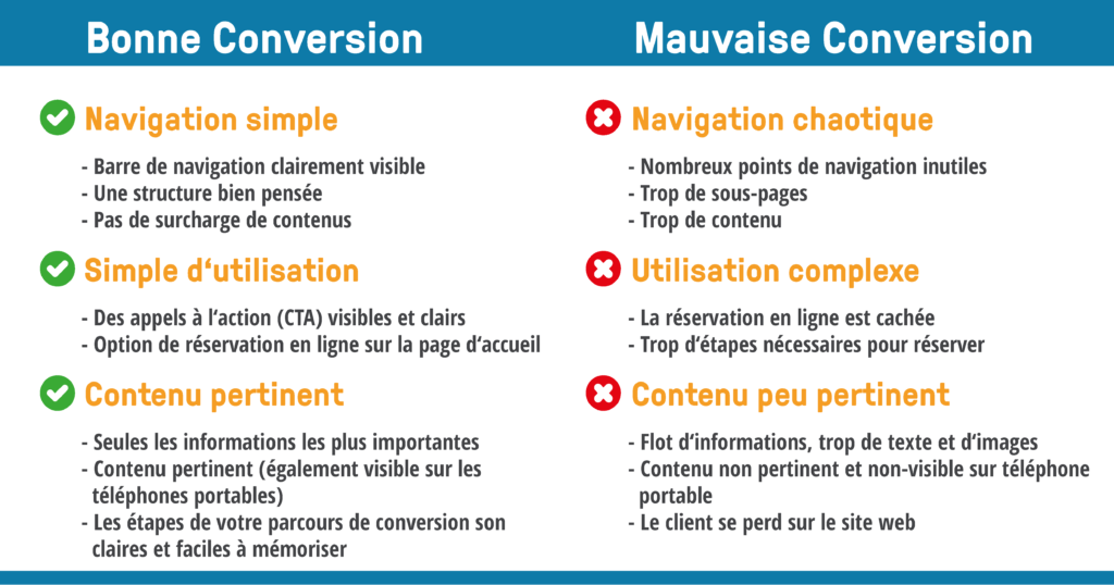 bookingkit_French conversion site web marketing local