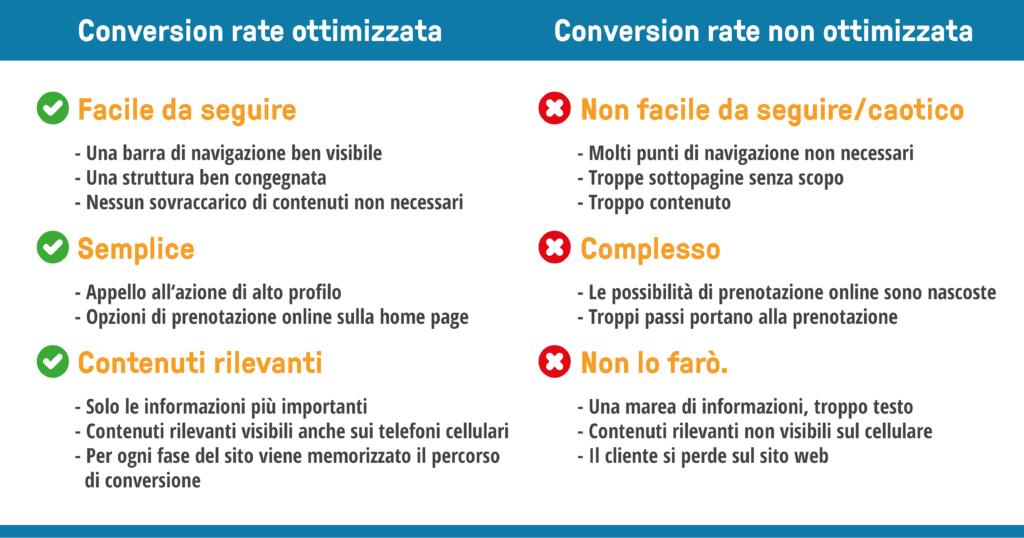 bookingkit conversione sito web marketing locale 3