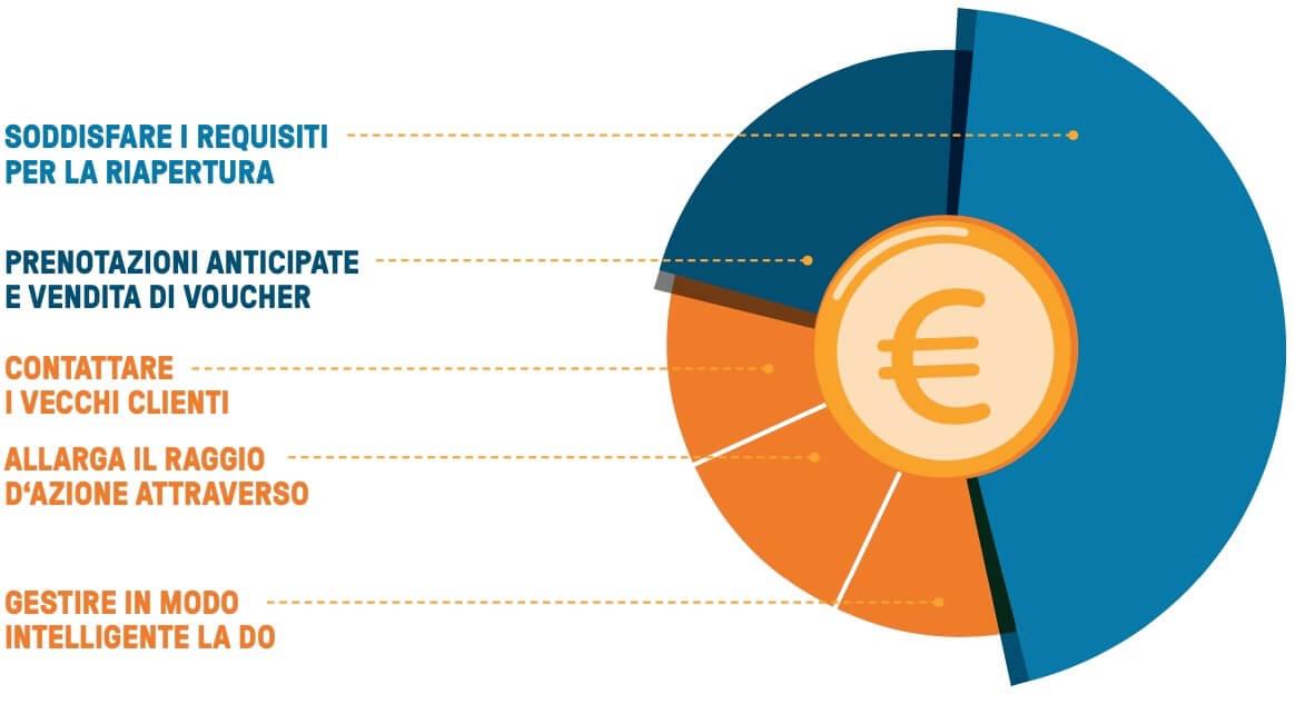 bookingkit-flusso-di-cassa-pie-chart